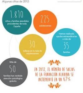 2012 aladina logros 2